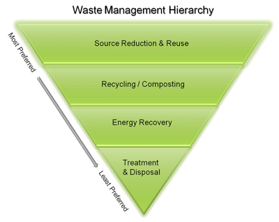 Disposal Options And Alternatives Waste Hierarchy Epa