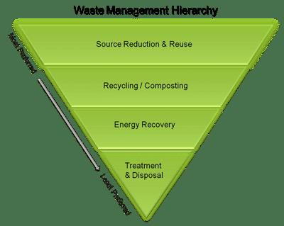 waste hierarchy epa